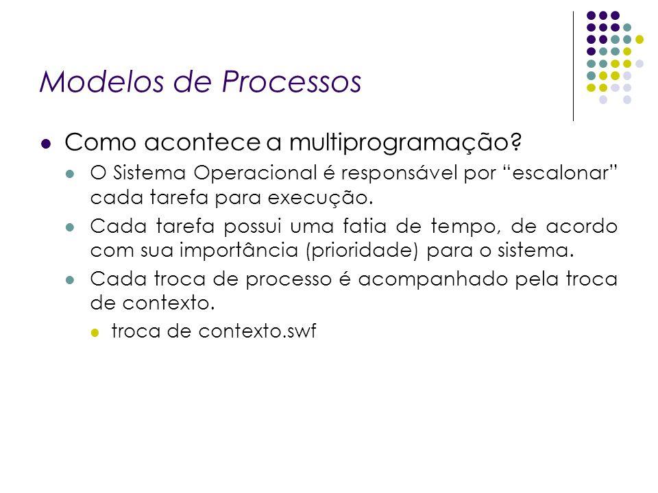 Modelos de Processos Como acontece a multiprogramação