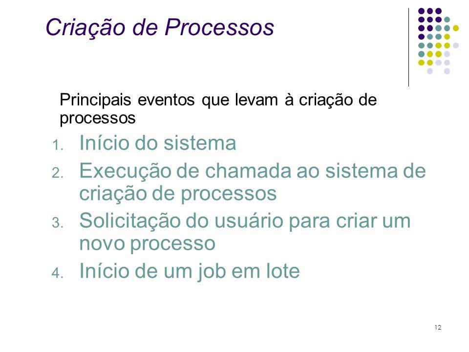 Criação de Processos Início do sistema