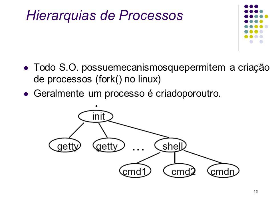Hierarquias de Processos