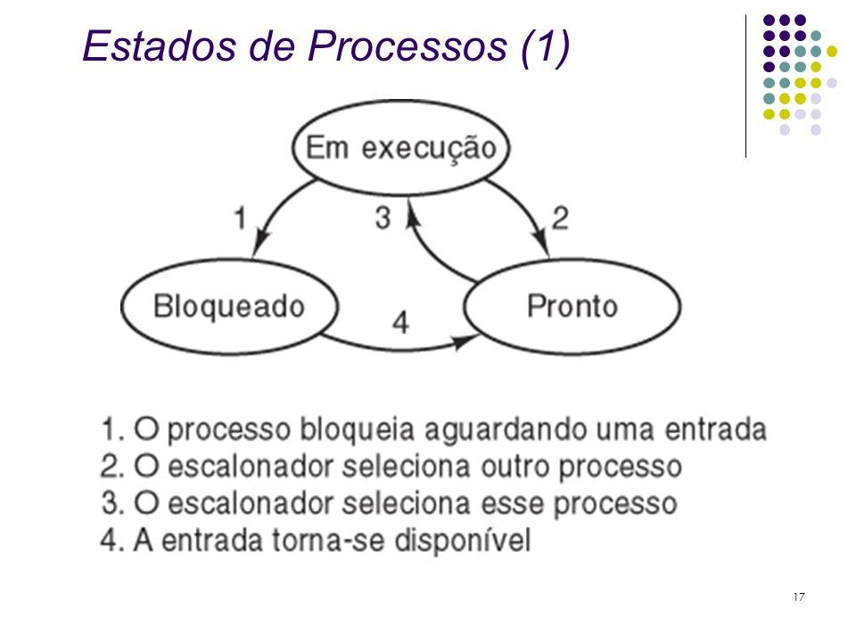 Estados de Processos (1)