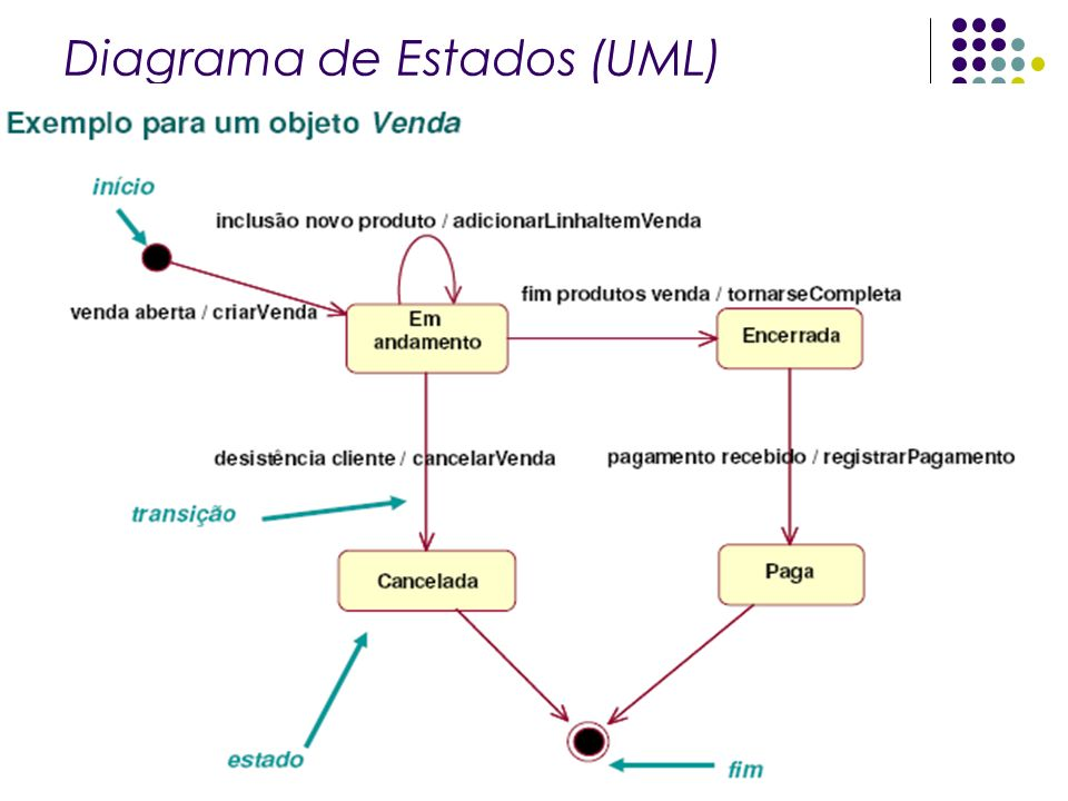 Diagrama de Estados (UML)
