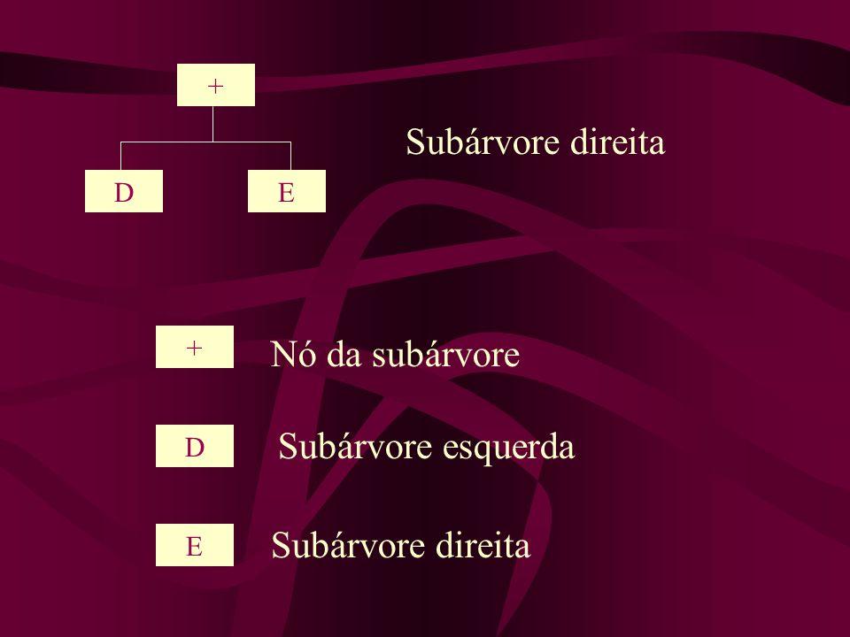 Subárvore direita Nó da subárvore Subárvore esquerda Subárvore direita