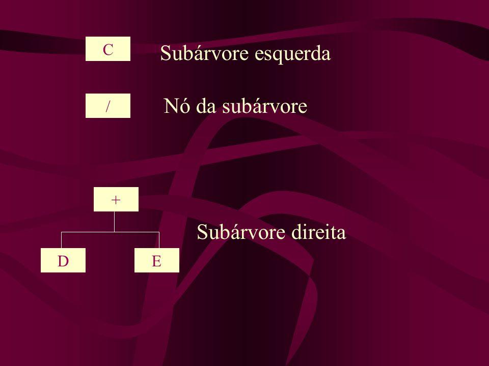 C Subárvore esquerda Nó da subárvore / + Subárvore direita D E 20