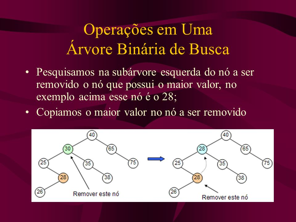 Operações em Uma Árvore Binária de Busca