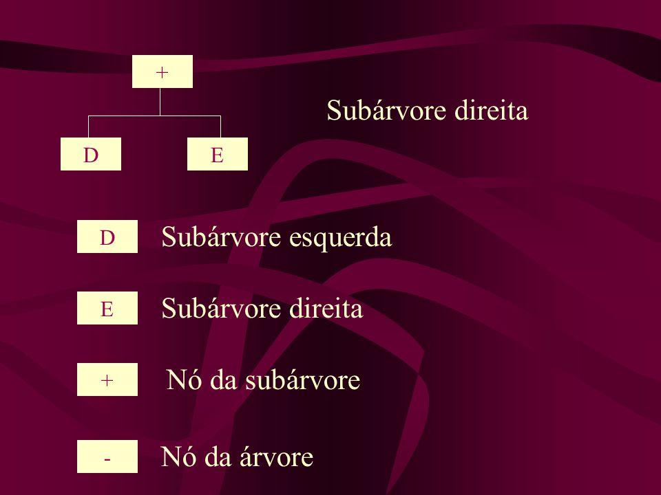 Subárvore direita Subárvore esquerda Subárvore direita Nó da subárvore