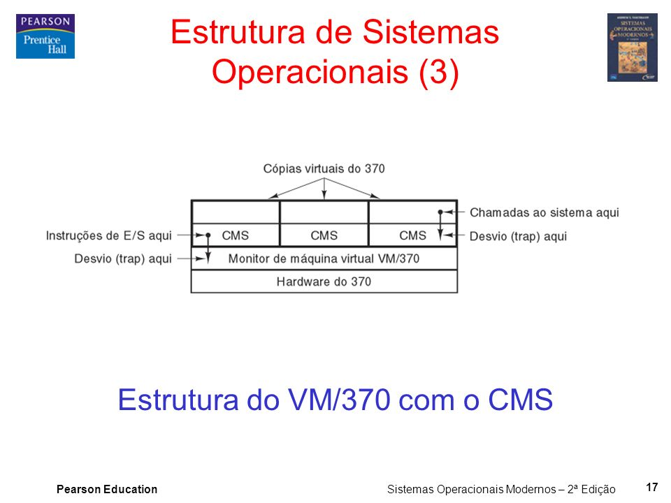 Estrutura de Sistemas Operacionais (3)