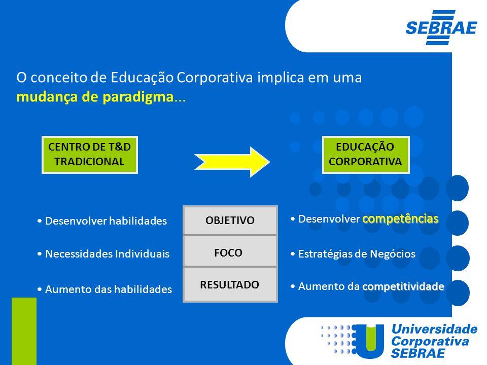 O conceito de Educação Corporativa implica em uma mudança de paradigma...