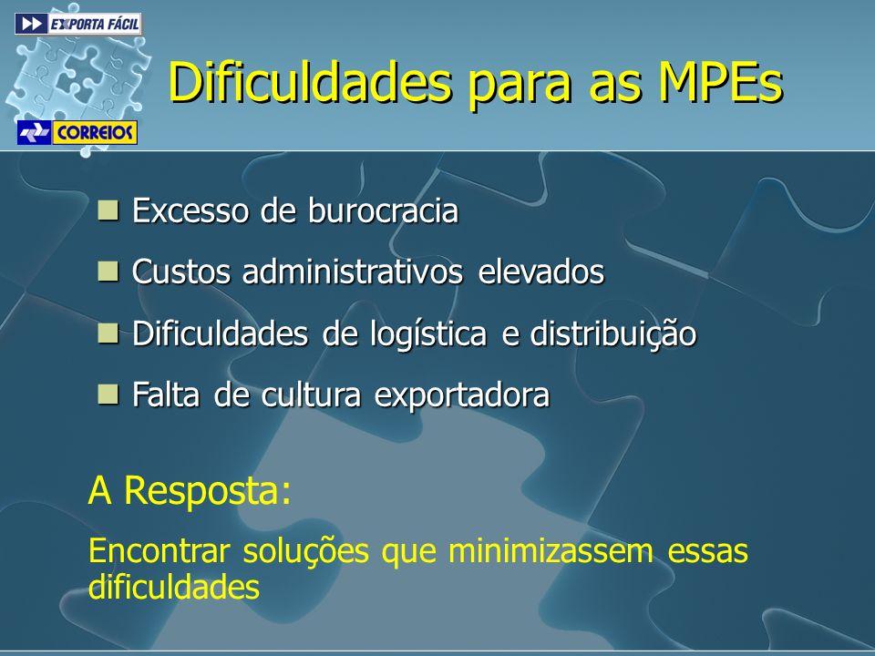 Dificuldades para as MPEs
