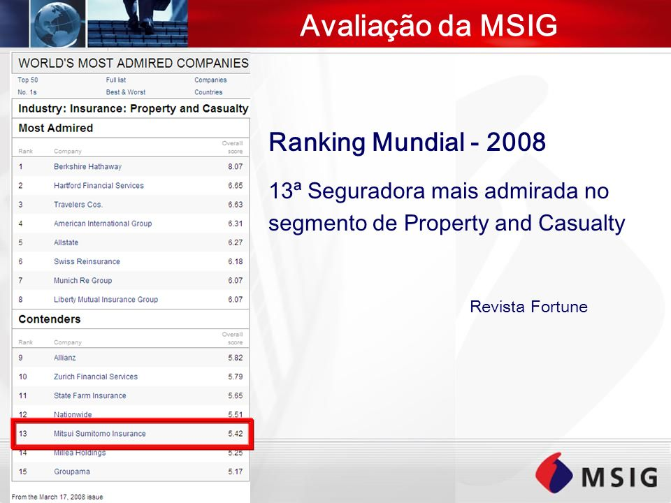 Avaliação da MSIG Ranking Mundial - 2008