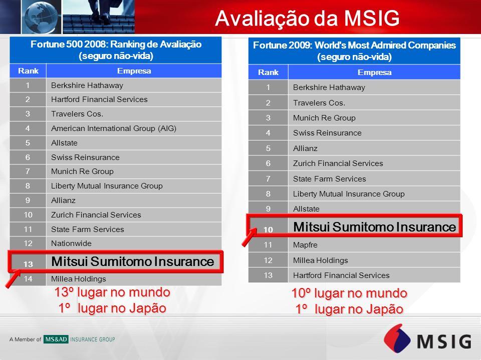Avaliação da MSIG Mitsui Sumitomo Insurance Mitsui Sumitomo Insurance