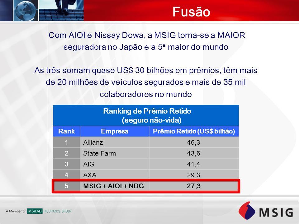 Ranking de Prêmio Retido (seguro não-vida) Prêmio Retido (US$ bilhão)