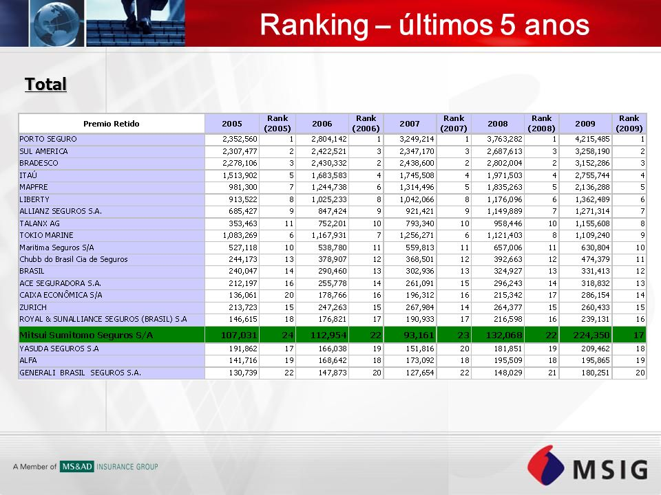 Ranking – últimos 5 anos Total