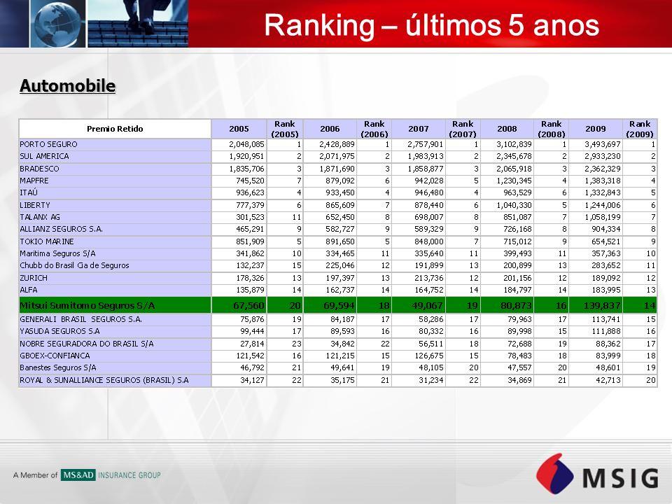 Ranking – últimos 5 anos Automobile