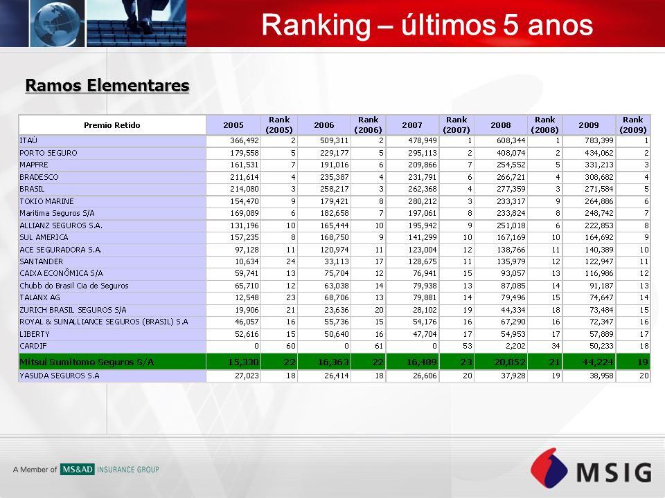 Ranking – últimos 5 anos Ramos Elementares