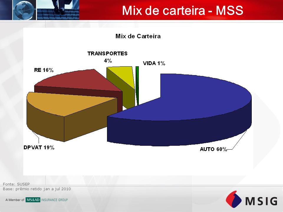 Mix de carteira - MSS Fonte: SUSEP Base: prêmio retido jan a jul 2010