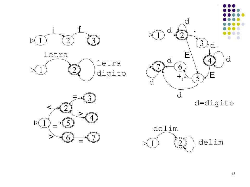 d i f d . 1 2 1 2 3 3 d letra E d d letra digito 4 7 6 1 2 +,- E 5 d =