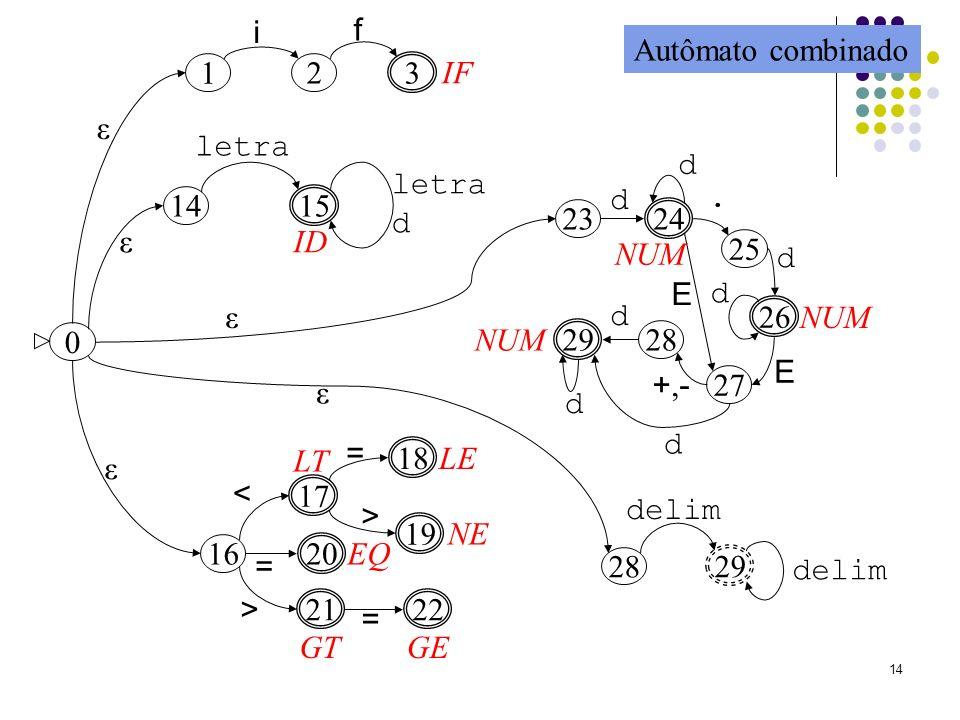 i f Autômato combinado 1 2 3 IF ε letra d letra d d . 14 15 23 24 ε ID