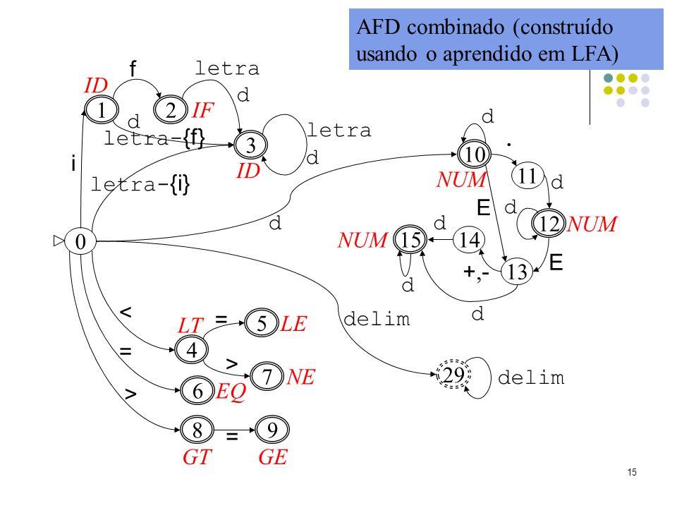 AFD combinado (construído usando o aprendido em LFA)