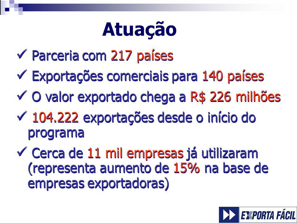 Atuação Parceria com 217 países Exportações comerciais para 140 países