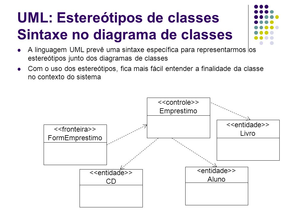 UML: Estereótipos de classes Sintaxe no diagrama de classes