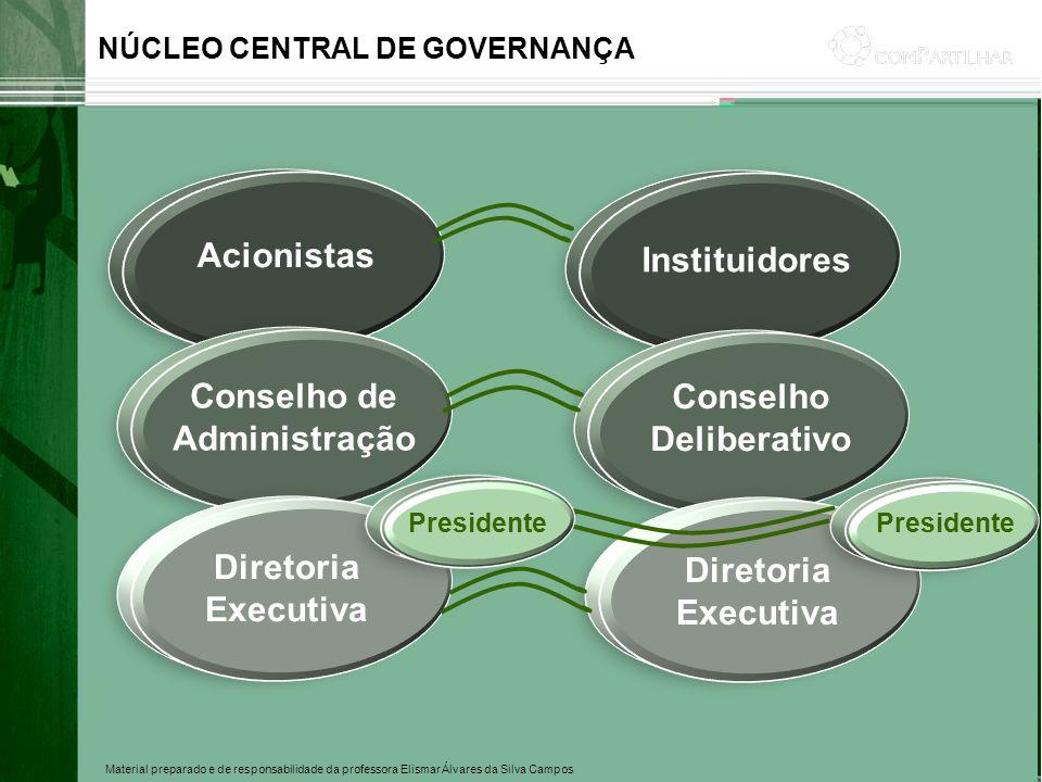 Conselho de Administração Conselho Deliberativo