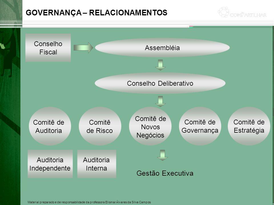 GOVERNANÇA – RELACIONAMENTOS