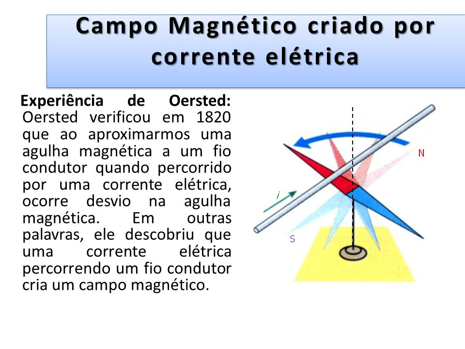 Campo Magnético criado por corrente elétrica