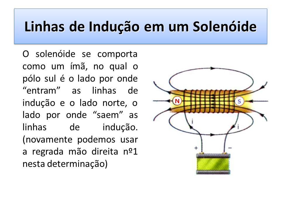 Linhas de Indução em um Solenóide