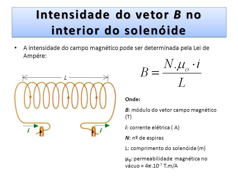 Intensidade do vetor B no interior do solenóide