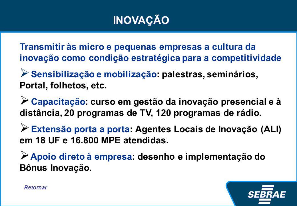 INOVAÇÃO Transmitir às micro e pequenas empresas a cultura da inovação como condição estratégica para a competitividade.
