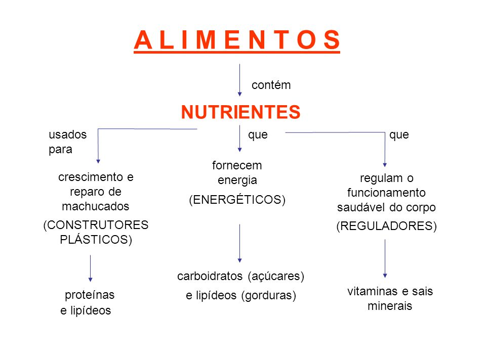 A L I M E N T O S NUTRIENTES contém usados para que que