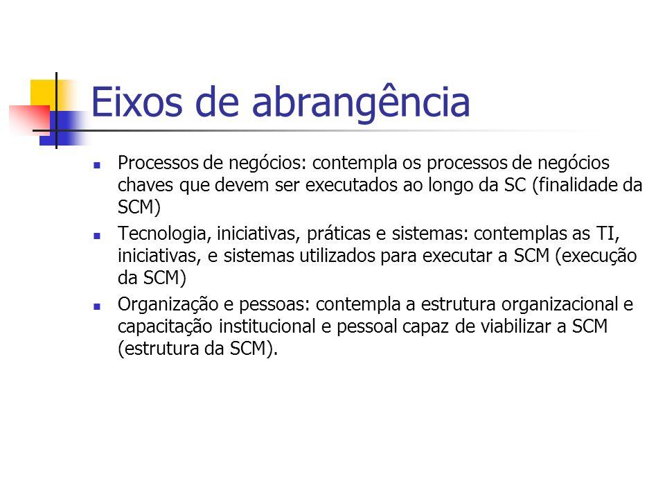 Eixos de abrangência Processos de negócios: contempla os processos de negócios chaves que devem ser executados ao longo da SC (finalidade da SCM)