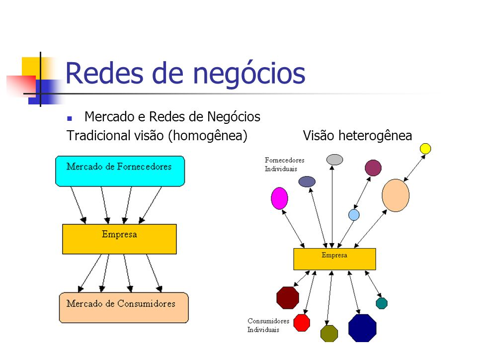 Redes de negócios Mercado e Redes de Negócios