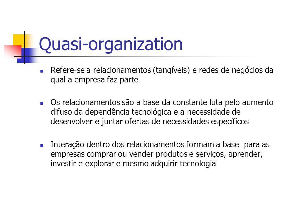 Quasi-organization Refere-se a relacionamentos (tangíveis) e redes de negócios da qual a empresa faz parte.