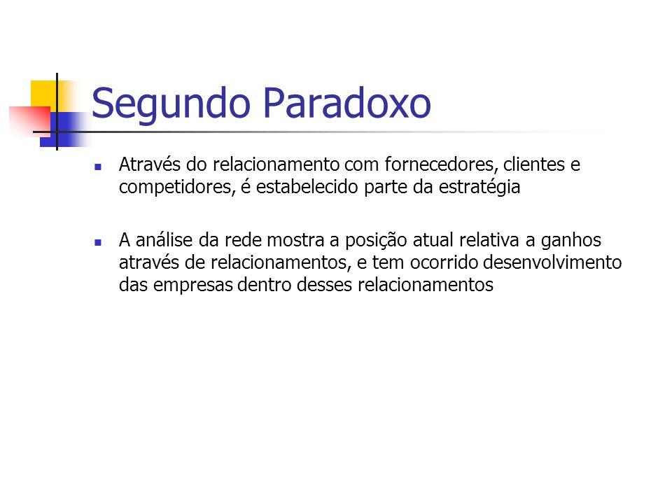 Segundo Paradoxo Através do relacionamento com fornecedores, clientes e competidores, é estabelecido parte da estratégia.