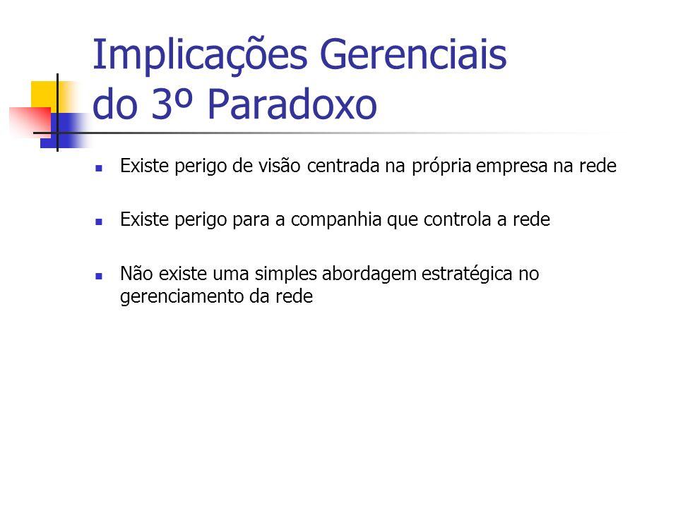 Implicações Gerenciais do 3º Paradoxo