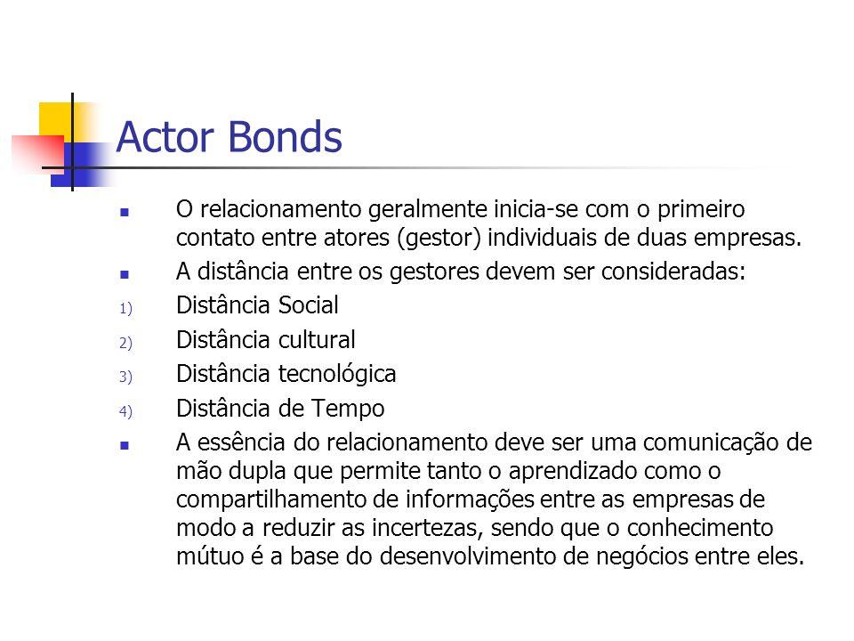 Actor Bonds O relacionamento geralmente inicia-se com o primeiro contato entre atores (gestor) individuais de duas empresas.