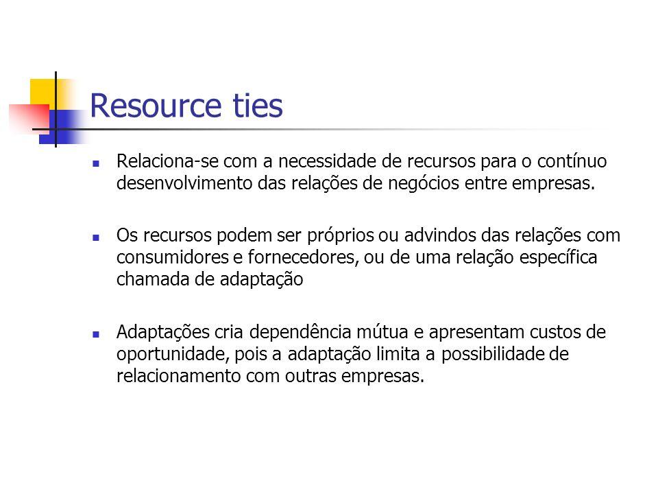 Resource ties Relaciona-se com a necessidade de recursos para o contínuo desenvolvimento das relações de negócios entre empresas.