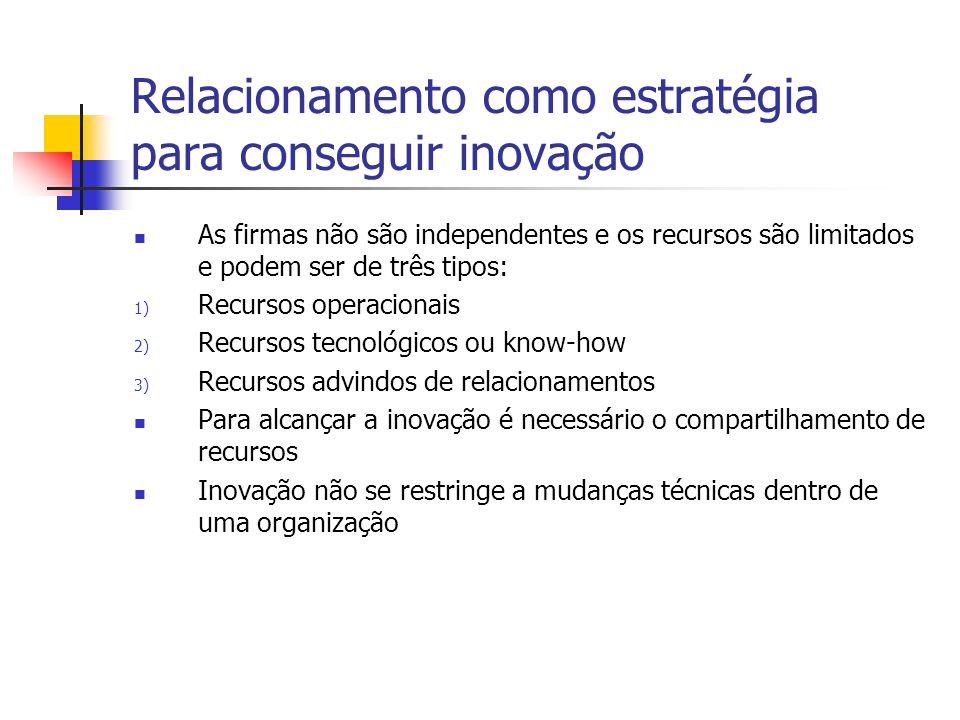 Relacionamento como estratégia para conseguir inovação