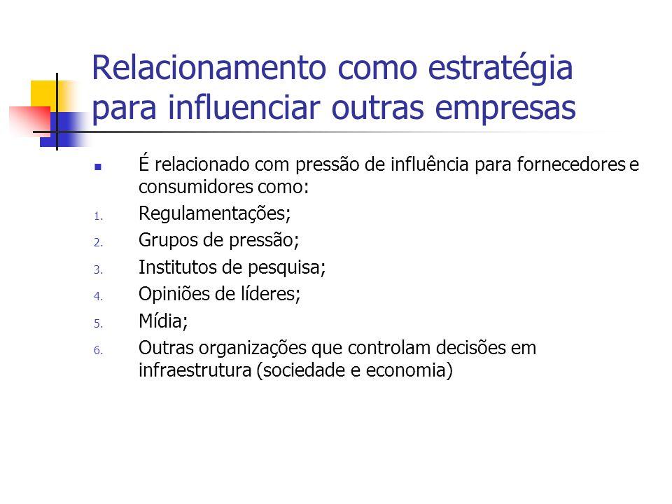 Relacionamento como estratégia para influenciar outras empresas