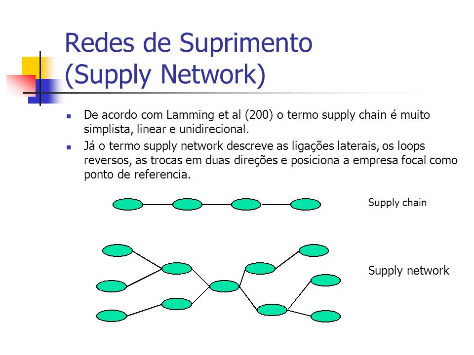 Redes de Suprimento (Supply Network)
