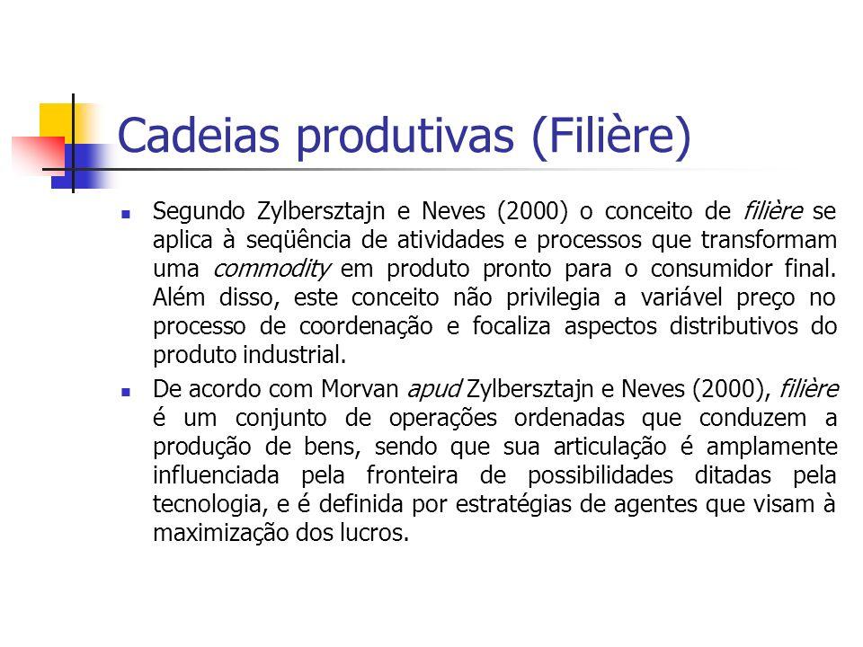 Cadeias produtivas (Filière)