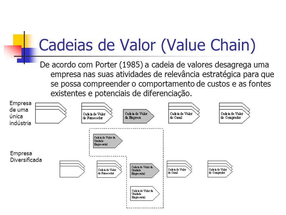 Cadeias de Valor (Value Chain)