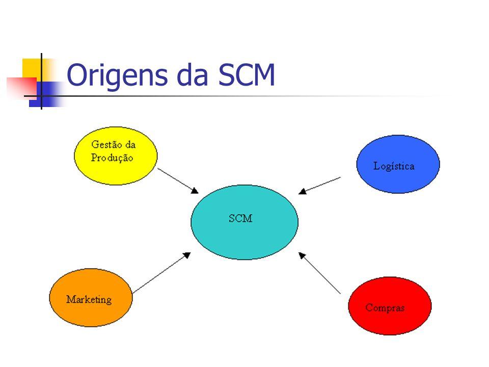 Origens da SCM