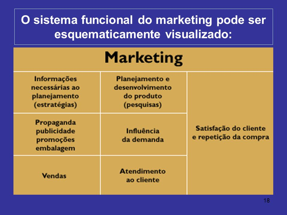 O sistema funcional do marketing pode ser esquematicamente visualizado: