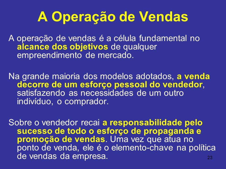 A Operação de Vendas A operação de vendas é a célula fundamental no alcance dos objetivos de qualquer empreendimento de mercado.
