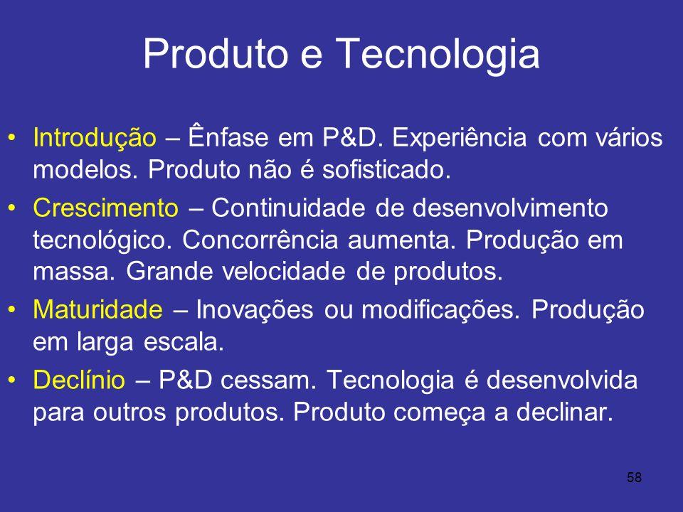 Produto e Tecnologia Introdução – Ênfase em P&D. Experiência com vários modelos. Produto não é sofisticado.