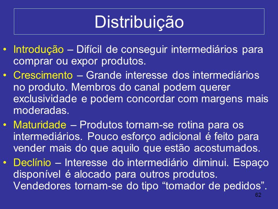 Distribuição Introdução – Difícil de conseguir intermediários para comprar ou expor produtos.