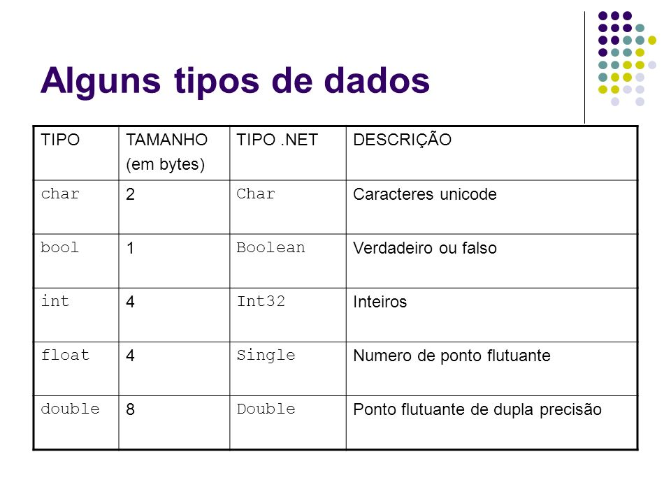 Alguns tipos de dados TIPO TAMANHO (em bytes) TIPO .NET DESCRIÇÃO char