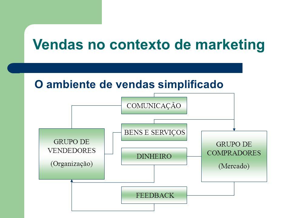 O ambiente de vendas simplificado